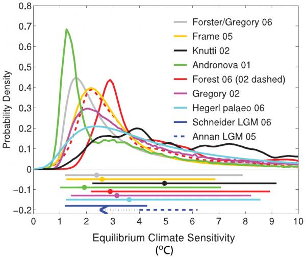 Ipcc climate models climate sensitivity co2