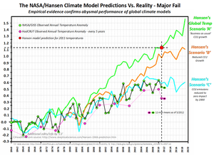 Global warming science facts nasa hansen model vs reality 0512