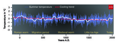 Global warming science facts climate cooling medieval roman periods