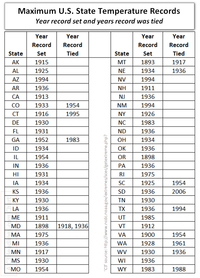 Extreme global warming by US state by year