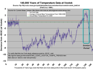 Eemian period polar amplification ipcc models climate modeling failure