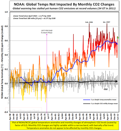 Global warming science facts noaa vs co2 changes