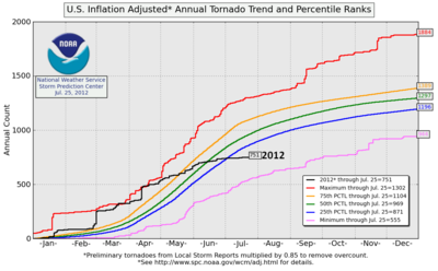 July 2012 tornadoes YTD NOAA
