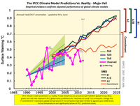Global temperatures Ipcc climate model failure june 2012