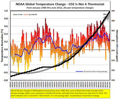 NOAA global warming temperature co2 20 year changes