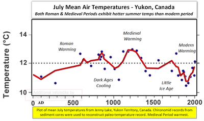 Unprecedented global warming yukon canada medieval chirononomid