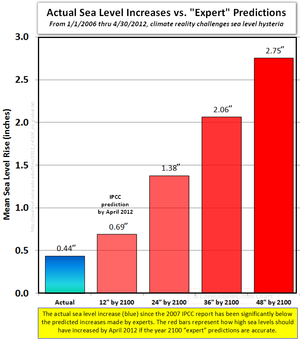 Global warming science facts rising sea levels prediction by april 2012