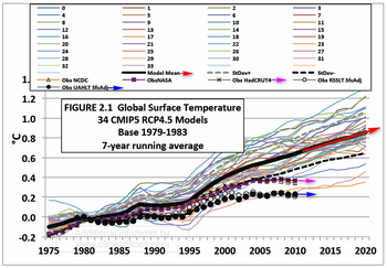 Climate modeling failure IPCC climate temperature prediction 2013 report