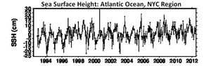Actual NYC sea level greenland ipcc climate model