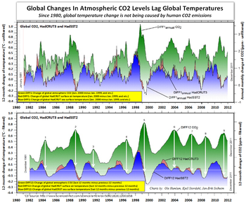 Atmospheric co2 human co2 emissions global temperatures since 1980