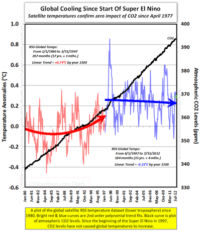 Global cooling RSS CO2 levels since 1980 global warming ipcc