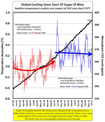 Global cooling RSS CO2 levels since 1980 global warming ipcc