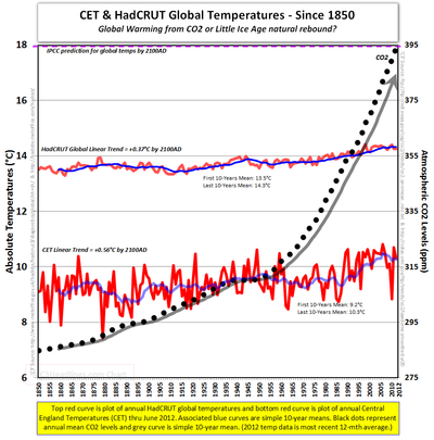 Hadcrut Global temperatures CET CO2 since1850 - 2012