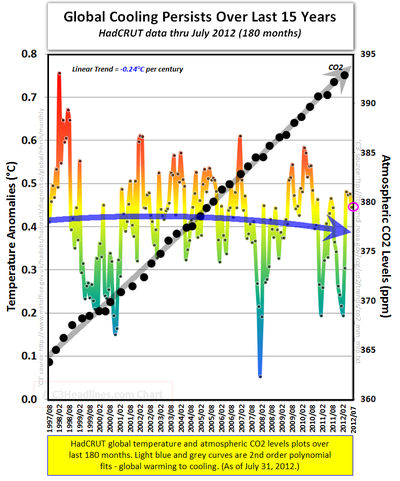 Hadcrut global cooling global warming co2 july 2012