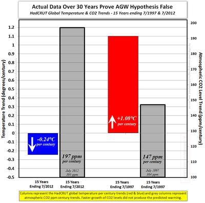 Hadcrut co2 agw hypothesis climate sensitivity global warming july 2012