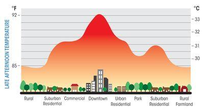 Uhi effect urban heat island overstating global warming turkish