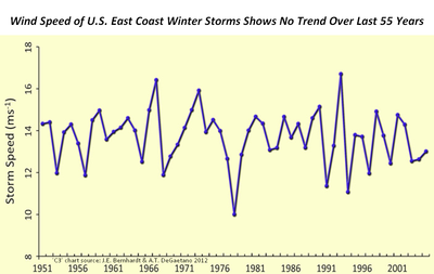 Winter storms global warming co2 extreme climate change