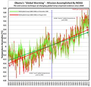 Obama global warming anti-science noaa mission accomplished