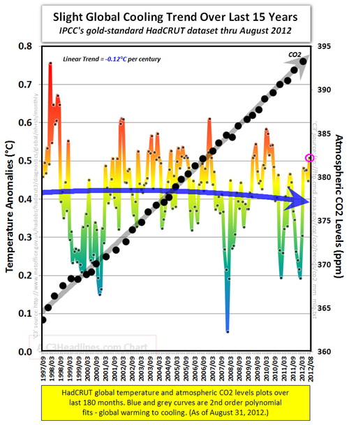 Global cooling global warming co2 hadcrut august 2012