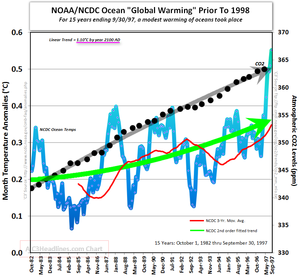 Ocean global warming co2 15 years ending sept 1997