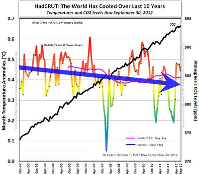 HadCRUT IPCC obama global cooling global warming co2 10 years september 2012