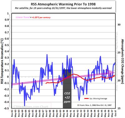 RSS satellite atmospheric global warming CO2 october 1997 15 years