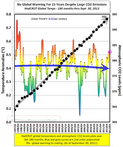 Hadcrut global warming temperatures co2 september 2012