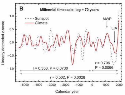 Solar sunspots climate