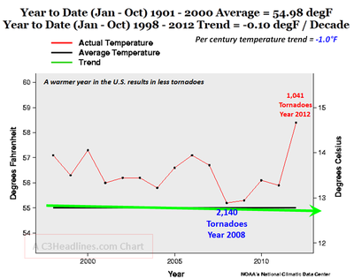 US 2012 tornadoes severe weather global warming temperatures climate