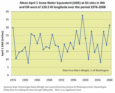 Oregon Washington Snow Water equivalent 1976 to 2008