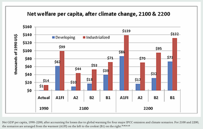 Global welfare increases due to co2 emissions