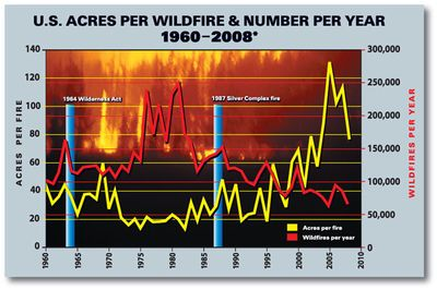 US wildfire counbt and acres burned
