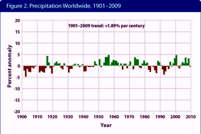 Global precipitation anomalies EPA