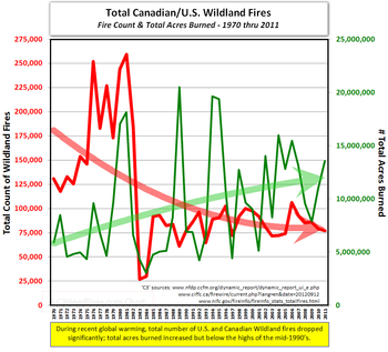 Canadian US wildland forest fires count acres burned 2011