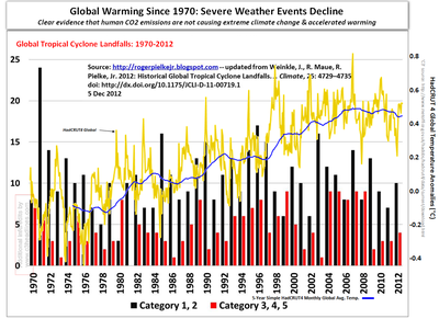 Extreme climate change severe weather events cyclones hurricanes 1970 to 2012