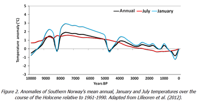 Northern europe global warming medieval multiple proxies south Norway Lilleoren