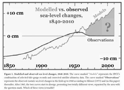 Sea level measurements observations versus model predictions