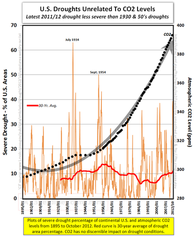 US drought CO2 severe weather extreme climate change 2012 Noaa