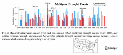 US droughts Navaho nation 1590 to 2010ad
