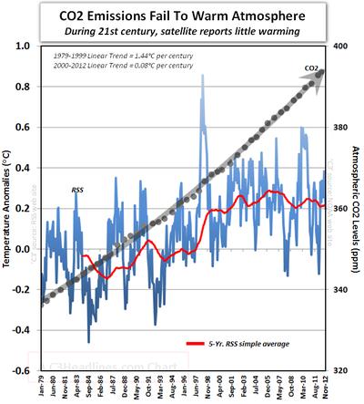 RSS satellite global warming IPCC AR5 climate models fail