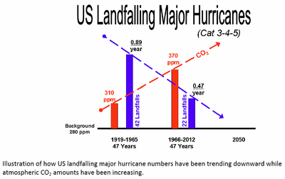 US major hurricane sandy landfalls since 1919