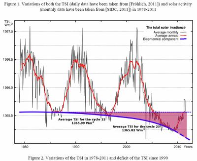 Solar tsi deficit since 1990 climate Abdussamatov