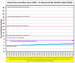 NOAA sea rise by 2100 versus hysterical MSM IPCC predictions
