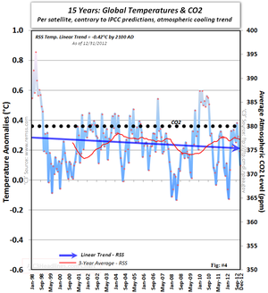 Satellite IPCC Global warming cooling climate change co2 15 years December 2012