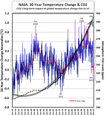 NASA climate change 30-year global temperatures CO2 011713