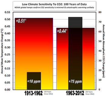 Noaa predicted IPCC CO2 climate sensitivity global temperatures