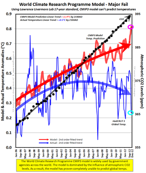 World Climate Research Programme CMIP3 climate model fail vs reality 2012