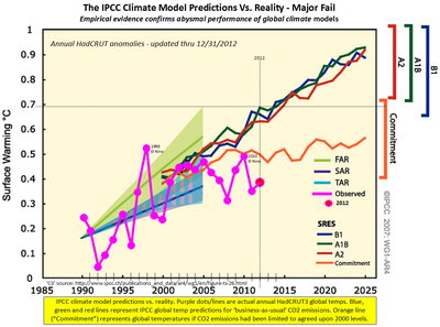IPCC climate model prediction failure co2 2012