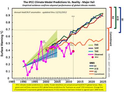 IPCC climate model prediction failure co2 2012