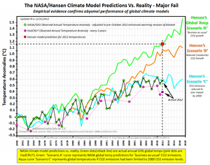 Nasa Giss James Hansen climate model failure prediction co2 2012